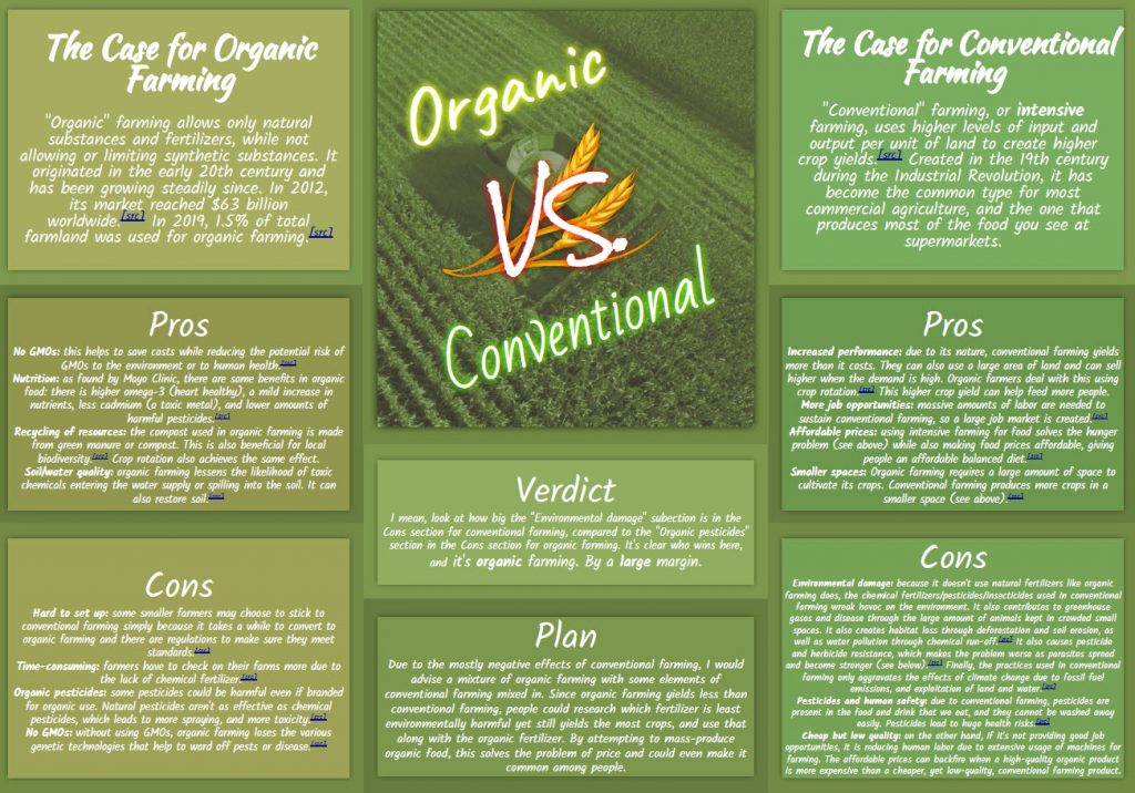 Is Going Organic The Best Way to Reduce Environmental Impact of Food Production?